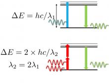 Illustration of single photon vs two photon excitation